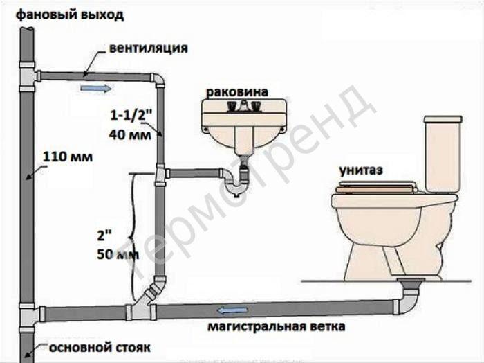 Как провести канализацию своими руками в частном